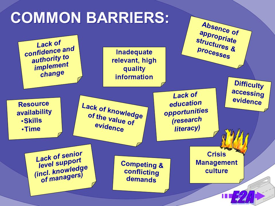 COMMON BARRIERS: Absence of appropriate structures & processes Lack of confidence and authority to implement change Lack of education opportunities (research literacy) Difficulty accessing evidence Inadequate relevant, high quality information Lack of knowledge of the value of evidence Lack of senior level support (incl.
