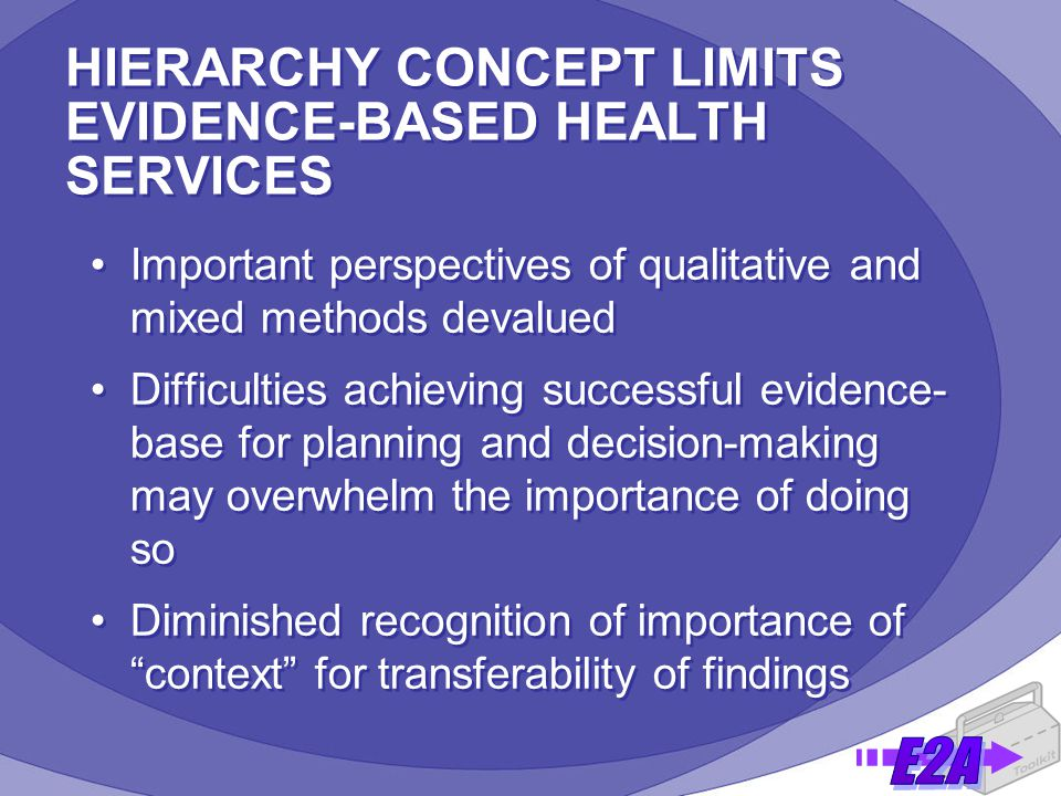 HIERARCHY CONCEPT LIMITS EVIDENCE-BASED HEALTH SERVICES Important perspectives of qualitative and mixed methods devalued Difficulties achieving successful evidence- base for planning and decision-making may overwhelm the importance of doing so Diminished recognition of importance of context for transferability of findings Important perspectives of qualitative and mixed methods devalued Difficulties achieving successful evidence- base for planning and decision-making may overwhelm the importance of doing so Diminished recognition of importance of context for transferability of findings