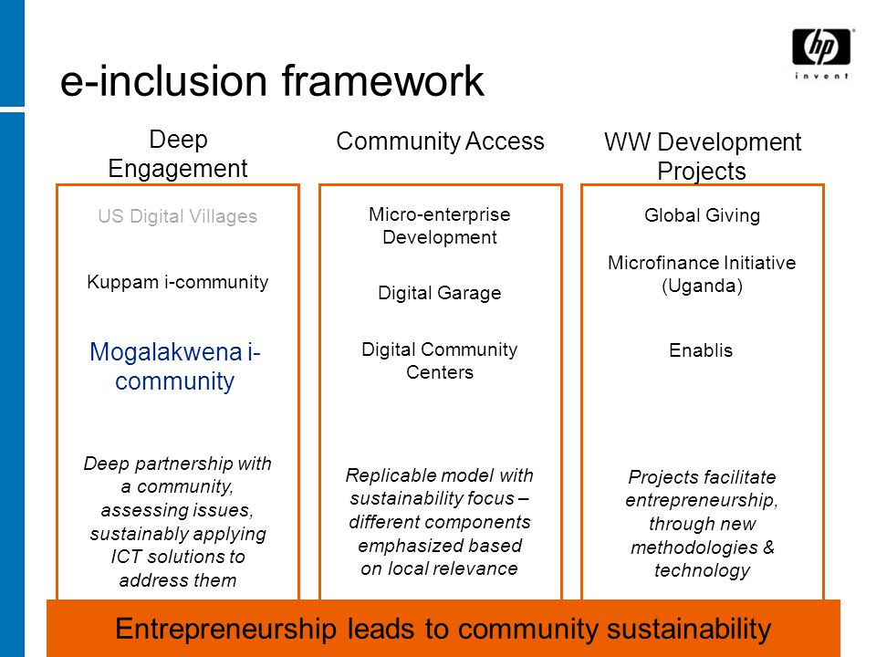 June 2, e-inclusion framework Micro-enterprise Development Digital Garage Replicable model with sustainability focus – different components emphasized based on local relevance Global Giving Microfinance Initiative (Uganda) Projects facilitate entrepreneurship, through new methodologies & technology Kuppam i-community US Digital Villages Deep partnership with a community, assessing issues, sustainably applying ICT solutions to address them Deep Engagement Community Access WW Development Projects Mogalakwena i- community Entrepreneurship leads to community sustainability Digital Community Centers Enablis