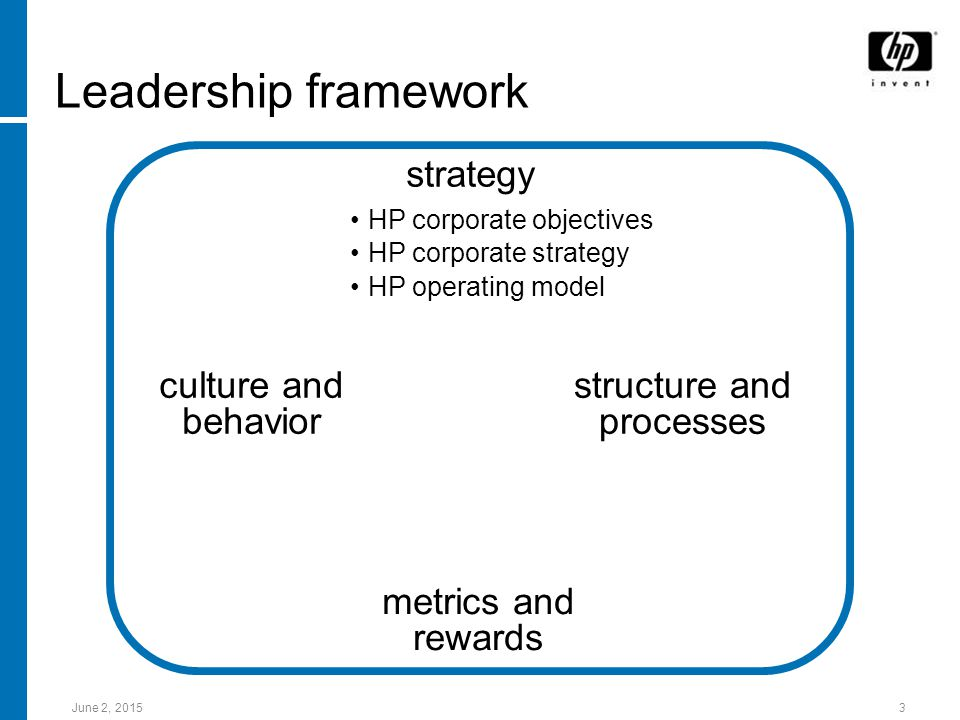 June 2, Leadership framework culture and behavior structure and processes strategy metrics and rewards HP corporate objectives HP corporate strategy HP operating model
