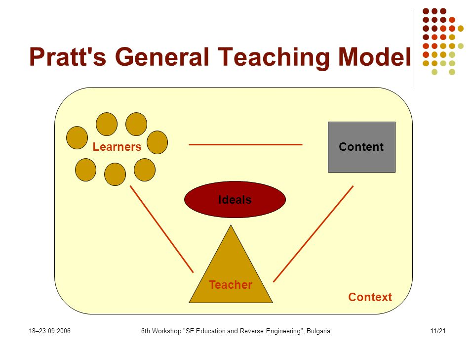 18– th Workshop SE Education and Reverse Engineering , Bulgaria11/21 Pratt s General Teaching Model Content Ideals Teacher Learners Context