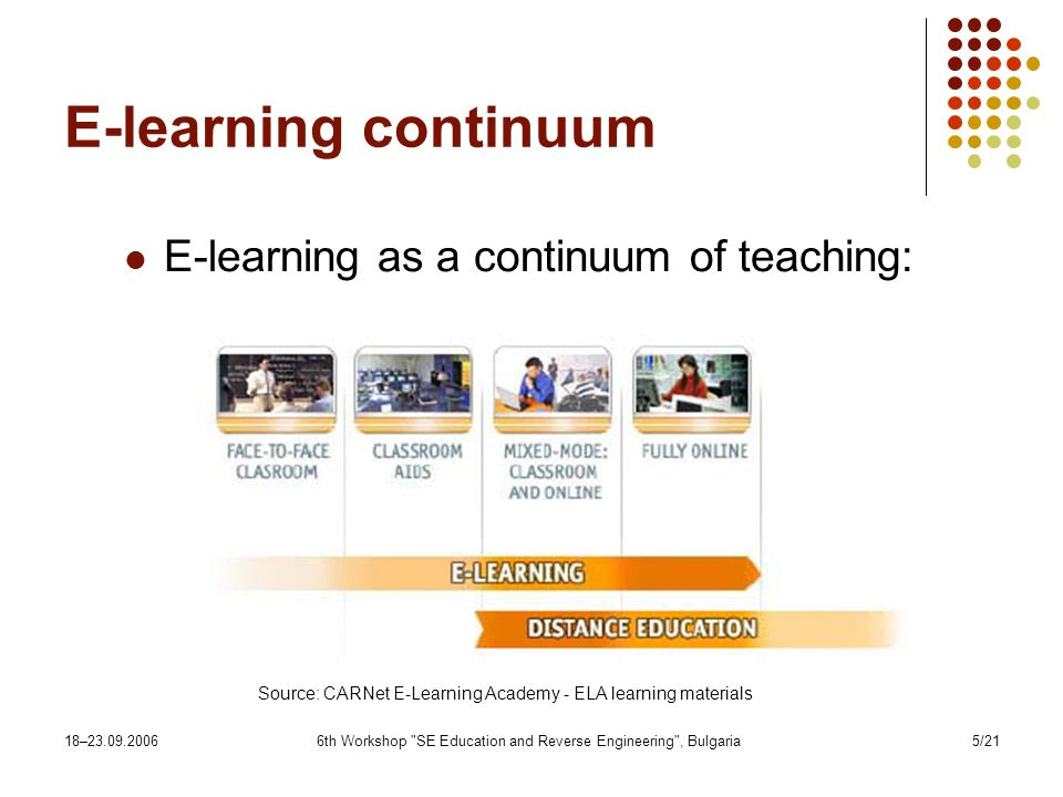 18– th Workshop SE Education and Reverse Engineering , Bulgaria5/21 E-learning continuum E-learning as a continuum of teaching: Source: CARNet E-Learning Academy - ELA learning materials