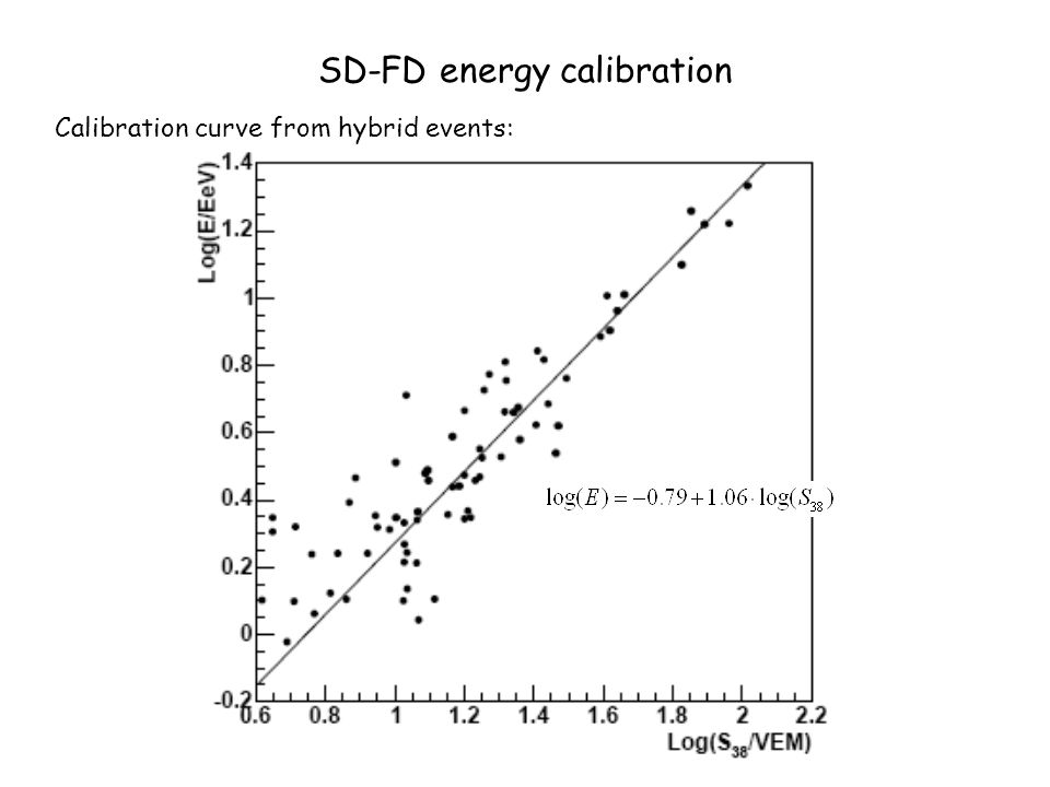 SD-FD energy calibration Calibration curve from hybrid events: