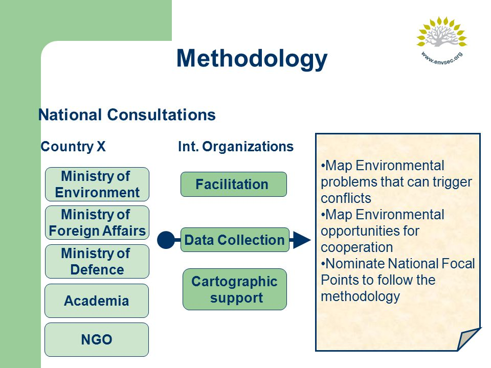 Methodology National Consultations Map Environmental problems that can trigger conflicts Map Environmental opportunities for cooperation Nominate National Focal Points to follow the methodology Ministry of Environment Ministry of Foreign Affairs Academia Ministry of Defence NGO Country X Facilitation Data Collection Cartographic support Int.