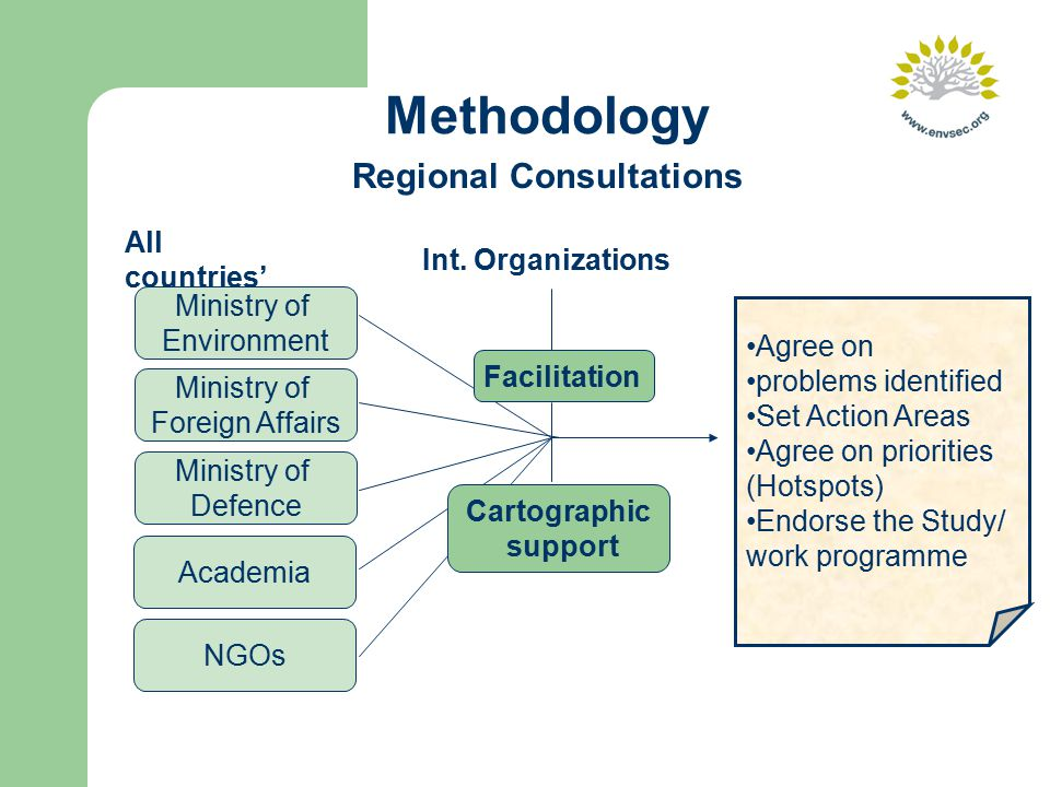 Methodology Regional Consultations Agree on problems identified Set Action Areas Agree on priorities (Hotspots) Endorse the Study/ work programme Facilitation Cartographic support Int.