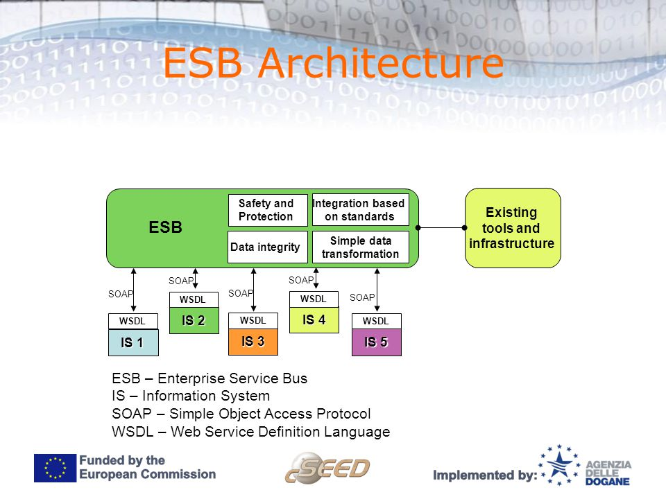 Second Seed Workshop Enterprise Service Bus P2p Architecture Is 2 Is 3 Is 4 Is 5 Is 1 Number Of Connections N N 1 2 5 4 2 10 N Number Of Systems Ppt Download