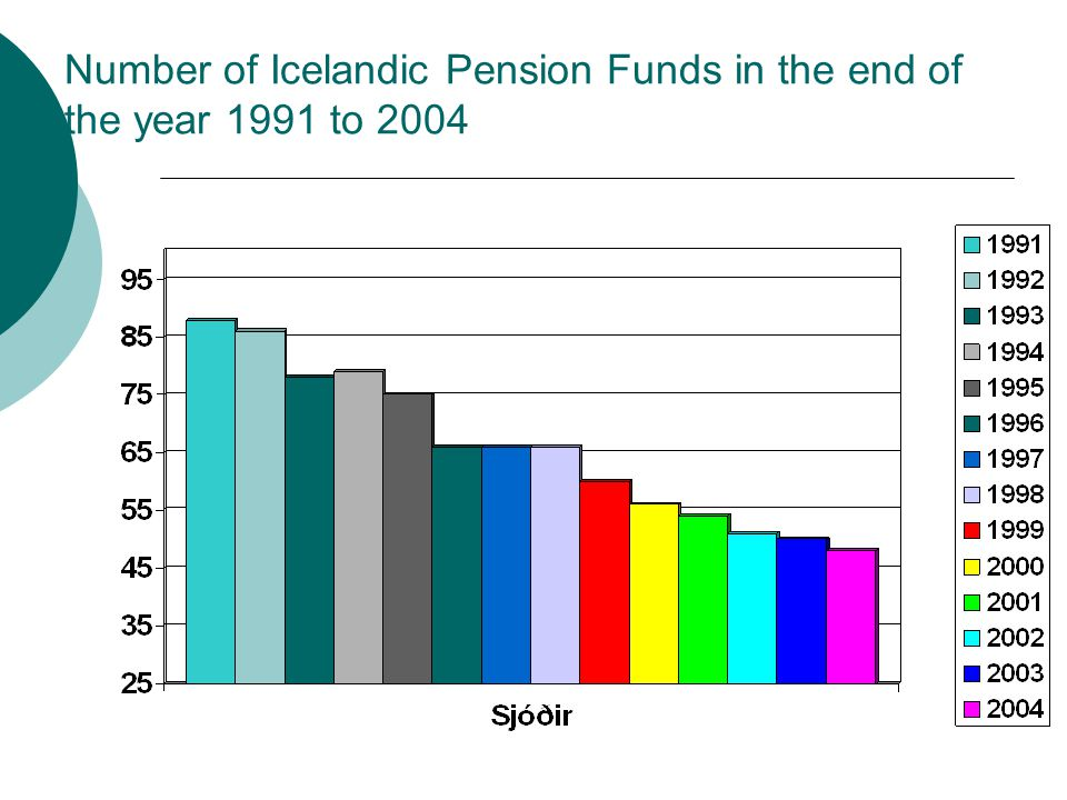 Number of Icelandic Pension Funds in the end of the year 1991 to 2004