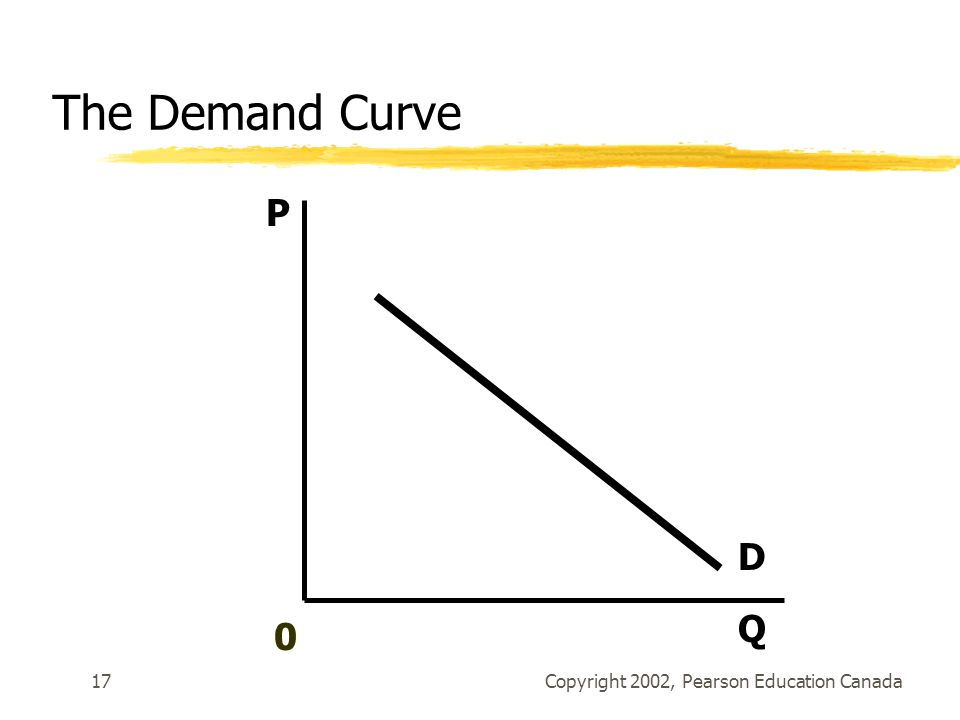 Copyright 2002, Pearson Education Canada17 D P Q 0 The Demand Curve