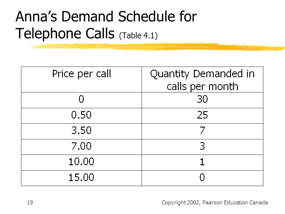 Copyright 2002, Pearson Education Canada19 Anna's Demand Schedule for Telephone Calls (Table 4.1)