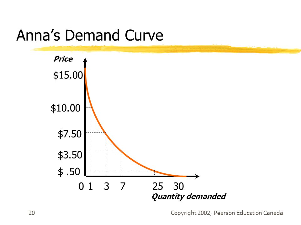 Copyright 2002, Pearson Education Canada20 Anna's Demand Curve $ $10.00 $7.50 $3.50 $ Quantity demanded Price