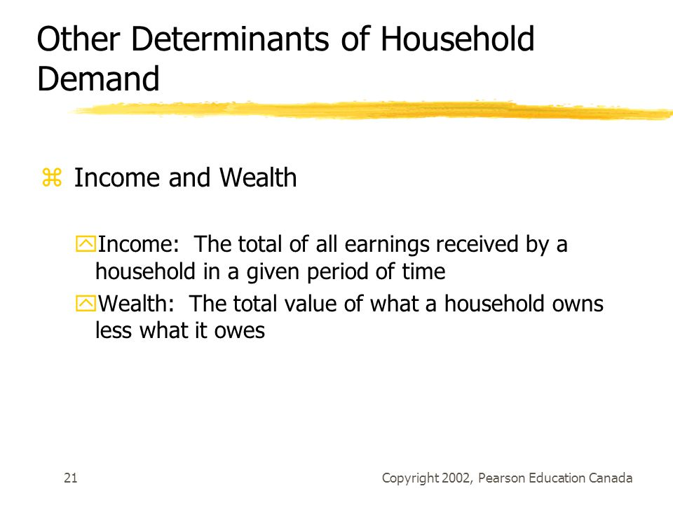 Copyright 2002, Pearson Education Canada21 Other Determinants of Household Demand z Income and Wealth yIncome: The total of all earnings received by a household in a given period of time yWealth: The total value of what a household owns less what it owes