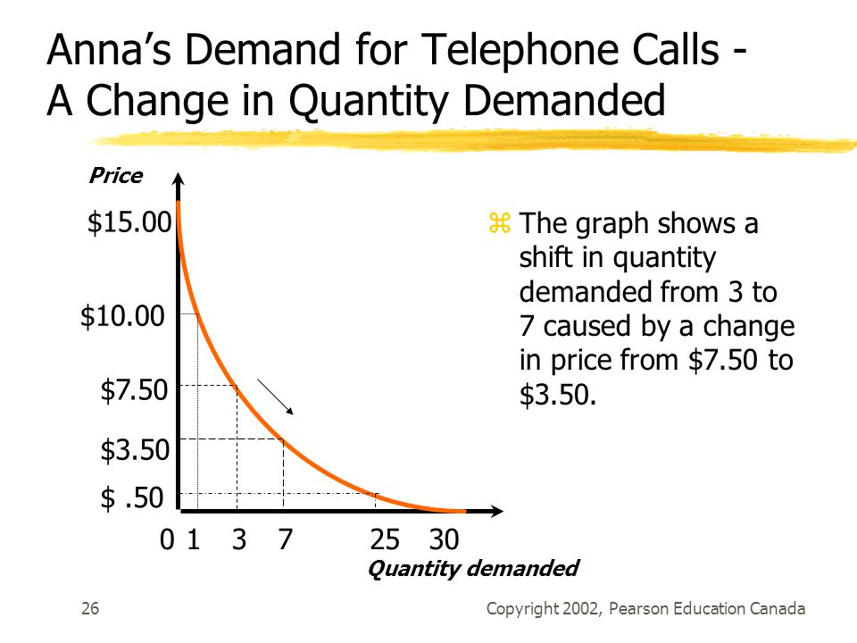 Copyright 2002, Pearson Education Canada26 Anna's Demand for Telephone Calls - A Change in Quantity Demanded zThe graph shows a shift in quantity demanded from 3 to 7 caused by a change in price from $7.50 to $3.50.