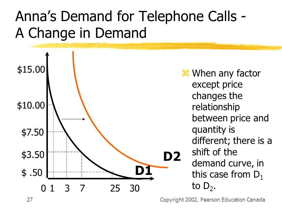 Copyright 2002, Pearson Education Canada27 Anna's Demand for Telephone Calls - A Change in Demand zWhen any factor except price changes the relationship between price and quantity is different; there is a shift of the demand curve, in this case from D 1 to D 2.
