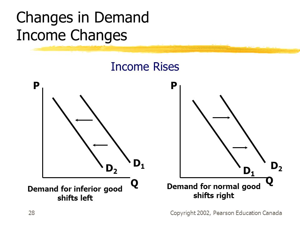 Copyright 2002, Pearson Education Canada28 Changes in Demand Income Changes Income Rises P Q P Q Demand for normal good shifts right D1D1 D1D1 D2D2 Demand for inferior good shifts left D2D2