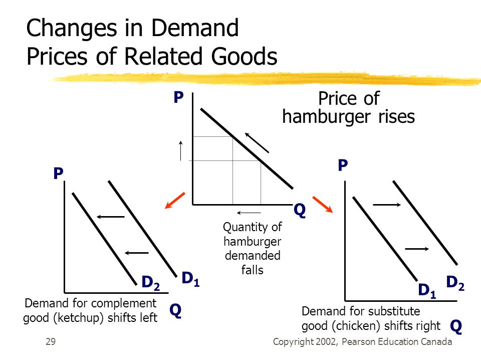 Copyright 2002, Pearson Education Canada29 Price of hamburger rises P Q P D1D1 D2D2 Q P D1D1 D2D2 Quantity of hamburger demanded falls Demand for complement good (ketchup) shifts left Demand for substitute good (chicken) shifts right Q Changes in Demand Prices of Related Goods
