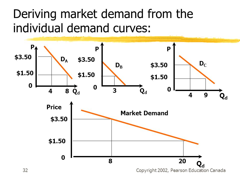 Copyright 2002, Pearson Education Canada32 DADA P 0 48QdQd 3 0 $1.50 $3.50 DBDB QdQd 0 P $1.50 $3.50 DCDC 94 QdQd 0 Price $3.50 $ QdQd Market Demand Deriving market demand from the individual demand curves: P $3.50 $1.50