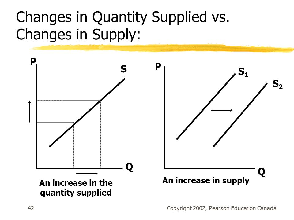 Copyright 2002, Pearson Education Canada42 Q P S S1S1 S2S2 P Q An increase in the quantity supplied An increase in supply Changes in Quantity Supplied vs.