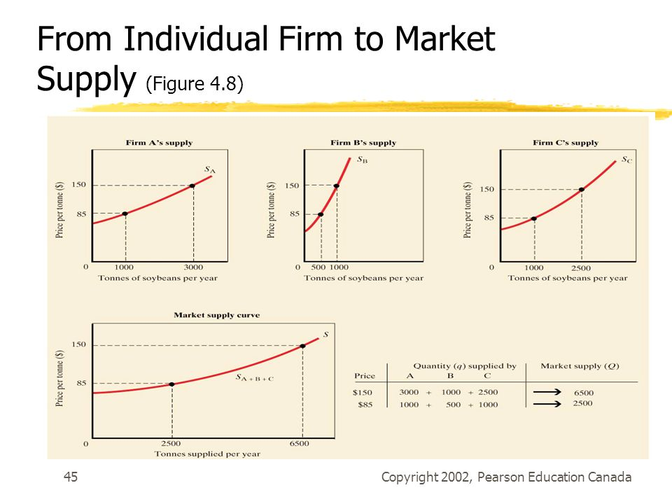 Copyright 2002, Pearson Education Canada45 From Individual Firm to Market Supply (Figure 4.8)