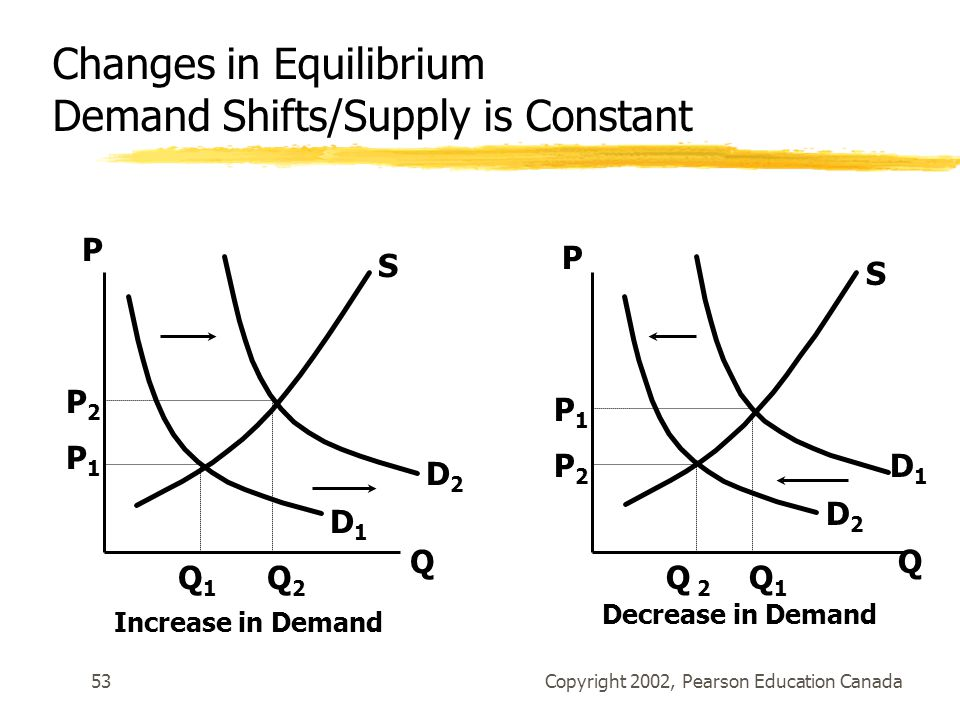Copyright 2002, Pearson Education Canada53 D1D1 D2D2 S Q P Q 1 Q 2 P2P2 P1P1 D2D2 S P Q Q 2 Q 1 P1P1 P2P2 Increase in Demand Decrease in Demand D1D1 Changes in Equilibrium Demand Shifts/Supply is Constant