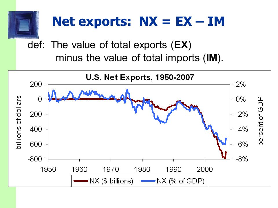 Net exports: NX = EX – IM def: The value of total exports (EX) minus the value of total imports (IM).