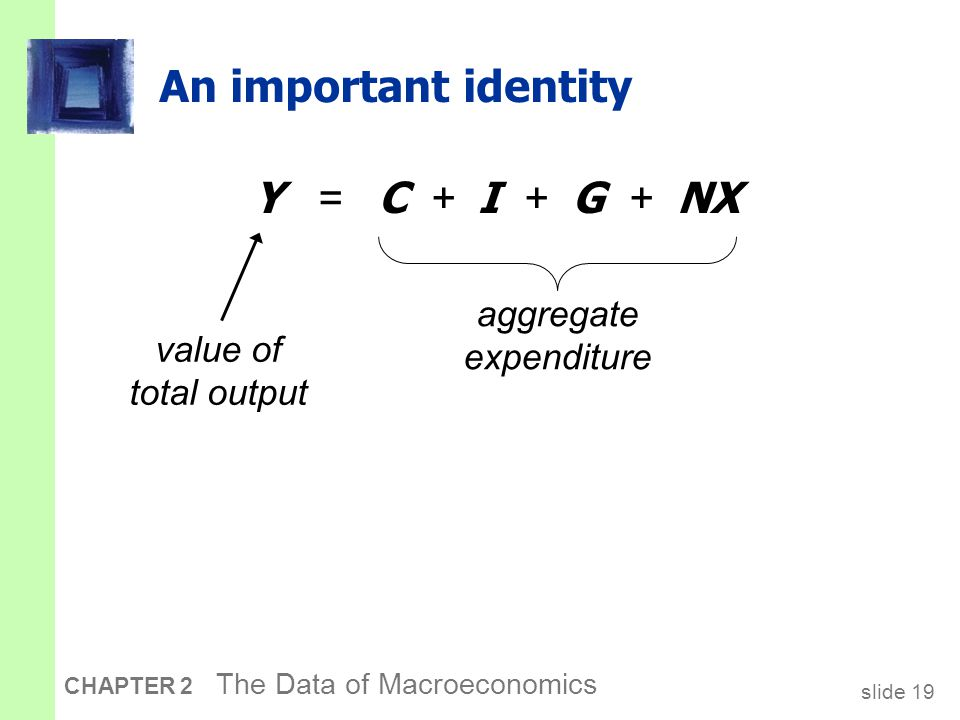 slide 19 CHAPTER 2 The Data of Macroeconomics An important identity Y = C + I + G + NX aggregate expenditure value of total output