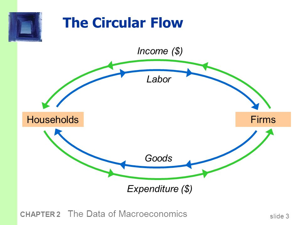 slide 3 CHAPTER 2 The Data of Macroeconomics The Circular Flow Households Firms Goods Labor Expenditure ($) Income ($)