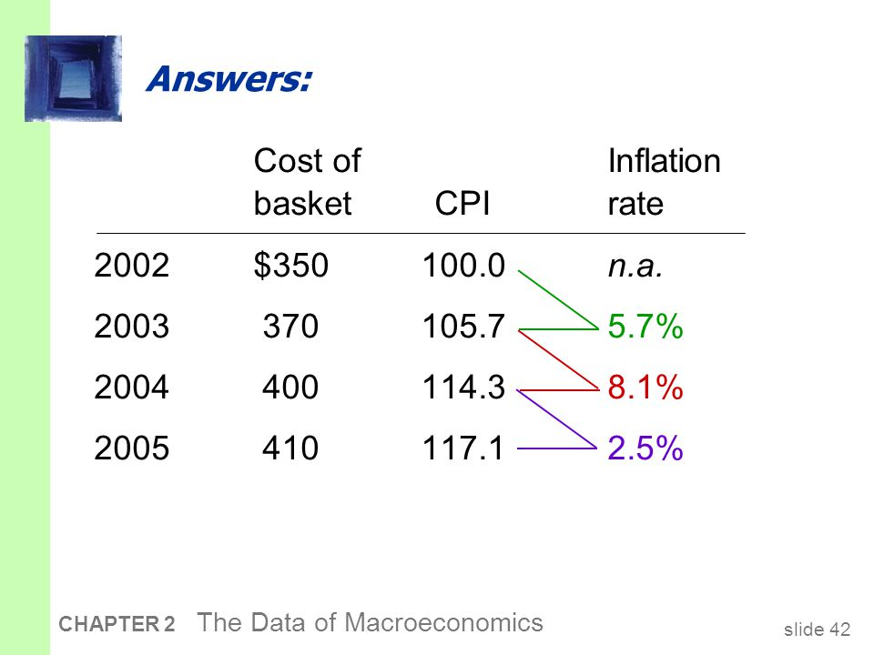 slide 42 CHAPTER 2 The Data of Macroeconomics Cost of Inflation basket CPIrate 2002$ n.a.