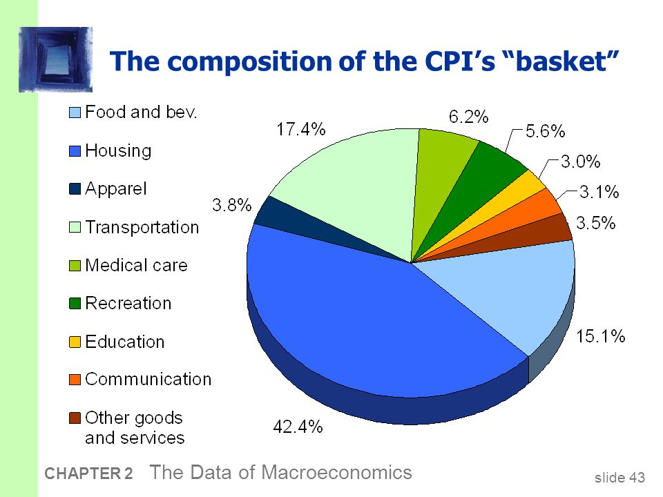 slide 43 CHAPTER 2 The Data of Macroeconomics The composition of the CPI's basket