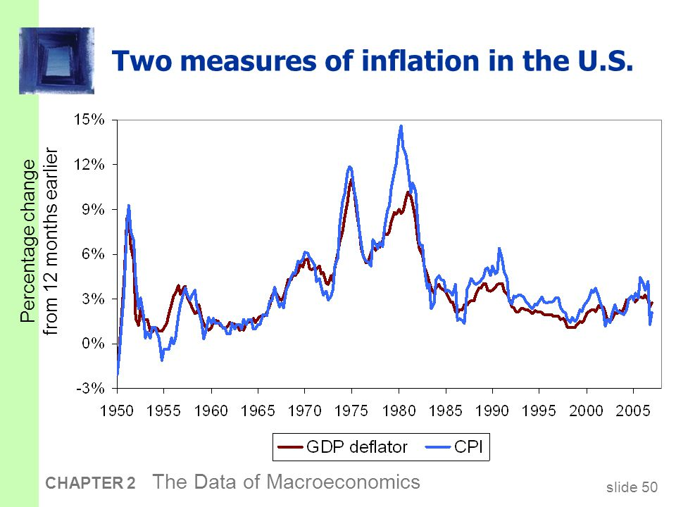 slide 50 CHAPTER 2 The Data of Macroeconomics Two measures of inflation in the U.S.