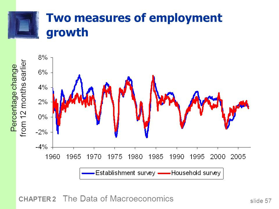 slide 57 CHAPTER 2 The Data of Macroeconomics Two measures of employment growth Percentage change from 12 months earlier