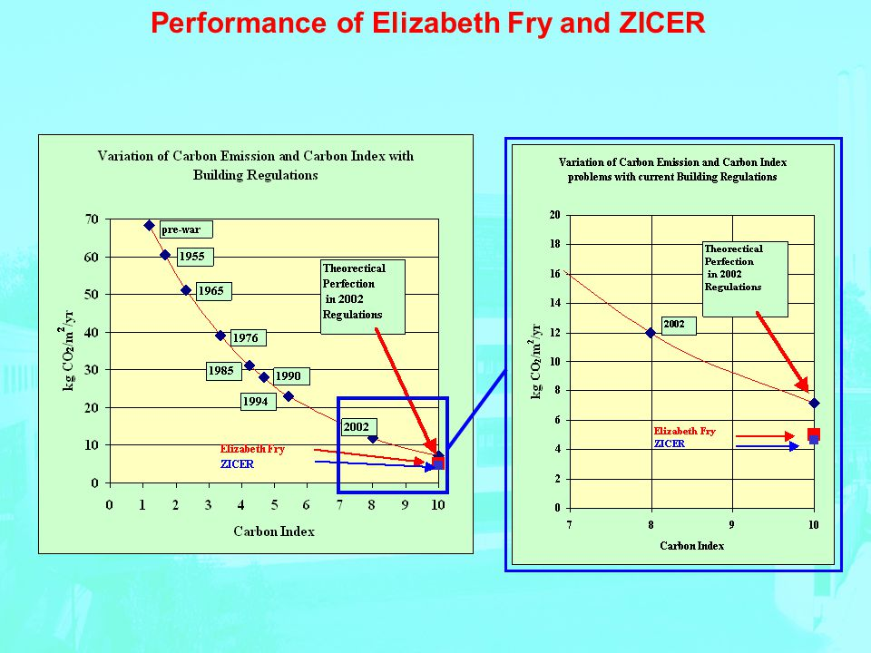 Performance of Elizabeth Fry and ZICER