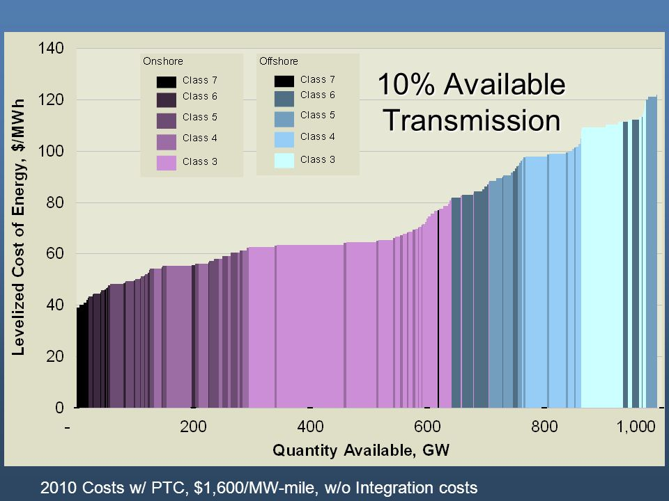 10% Available Transmission 2010 Costs w/ PTC, $1,600/MW-mile, w/o Integration costs