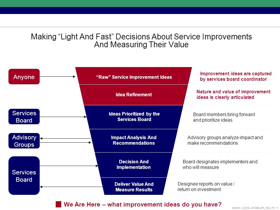 6/3/2015 4:26:17 AM 5864_ER_HEALTH 11 Making Light And Fast Decisions About Service Improvements And Measuring Their Value Raw Service Improvement Ideas Idea Refinement Ideas Prioritized by the Services Board Impact Analysis And Recommendations Decision And Implementation Deliver Value And Measure Results Improvement ideas are captured by services board coordinator Nature and value of improvement ideas is clearly articulated Board members bring forward and prioritize ideas Advisory groups analyze impact and make recommendations Board designates implementers and who will measure Designee reports on value / return on investment Anyone Services Board Advisory Groups Services Board We Are Here – what improvement ideas do you have