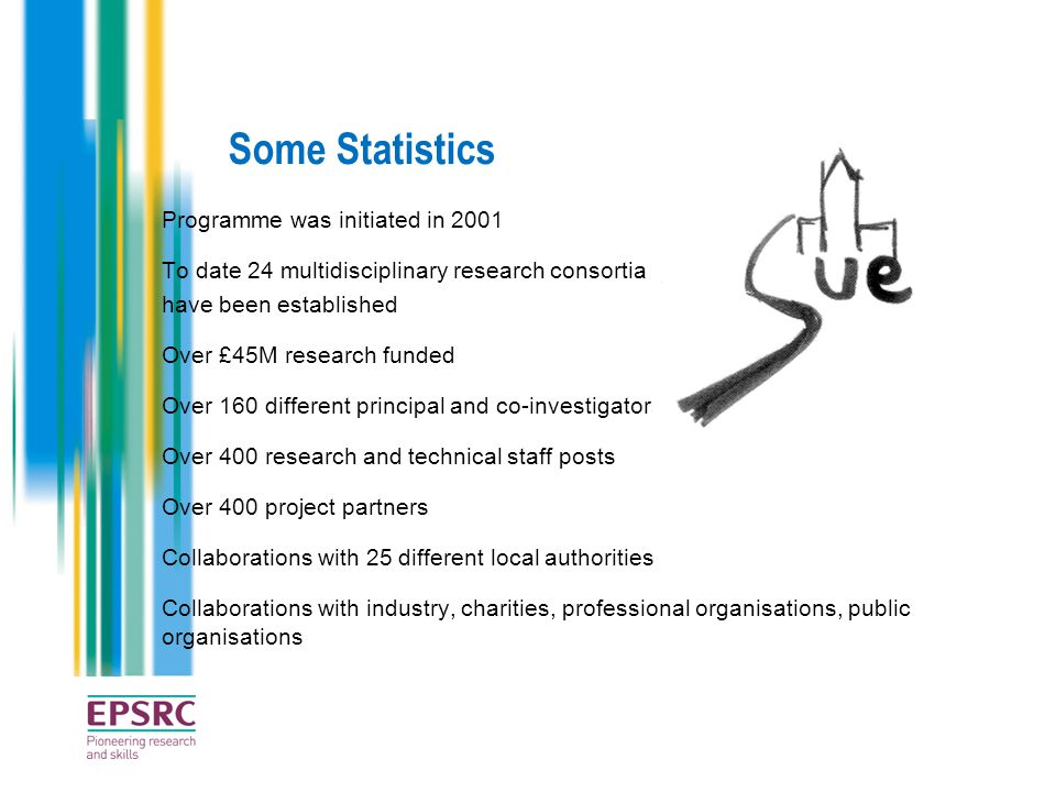 Some Statistics Programme was initiated in 2001 To date 24 multidisciplinary research consortia have been established Over £45M research funded Over 160 different principal and co-investigators Over 400 research and technical staff posts Over 400 project partners Collaborations with 25 different local authorities Collaborations with industry, charities, professional organisations, public organisations