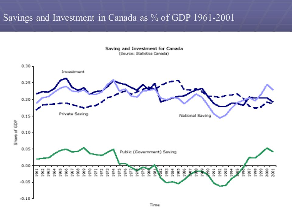 18 Savings and Investment in Canada as % of GDP