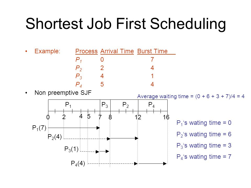 Shortest Job First Scheduling Example:ProcessArrival Time Burst Time P 1 07 P 2 24 P 3 41 P 4 54 Non preemptive SJF P1P1 P3P3 P2P2 7 P 1 (7) 160 P4P4 812 Average waiting time = ( )/4 = P 2 (4) P 3 (1) P 4 (4) P 1 's wating time = 0 P 2 's wating time = 6 P 3 's wating time = 3 P 4 's wating time = 7