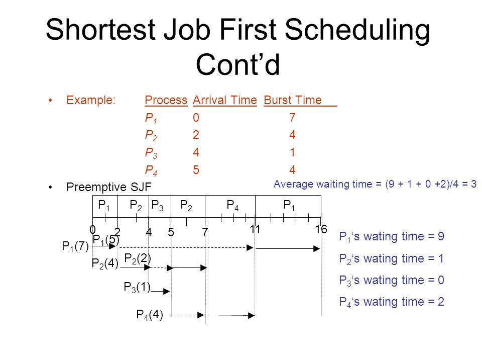 Shortest Job First Scheduling Cont'd Example:ProcessArrival Time Burst Time P 1 07 P 2 24 P 3 41 P 4 54 Preemptive SJF P1P1 P3P3 P2P P4P4 57 P2P2 P1P1 16 Average waiting time = ( )/4 = 3 P 1 (7) P 2 (4) P 3 (1) P 4 (4) P 1 's wating time = 9 P 2 's wating time = 1 P 3 's wating time = 0 P 4 's wating time = 2 P 1 (5) P 2 (2)