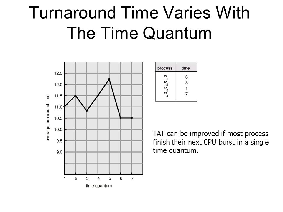 Turnaround Time Varies With The Time Quantum TAT can be improved if most process finish their next CPU burst in a single time quantum.
