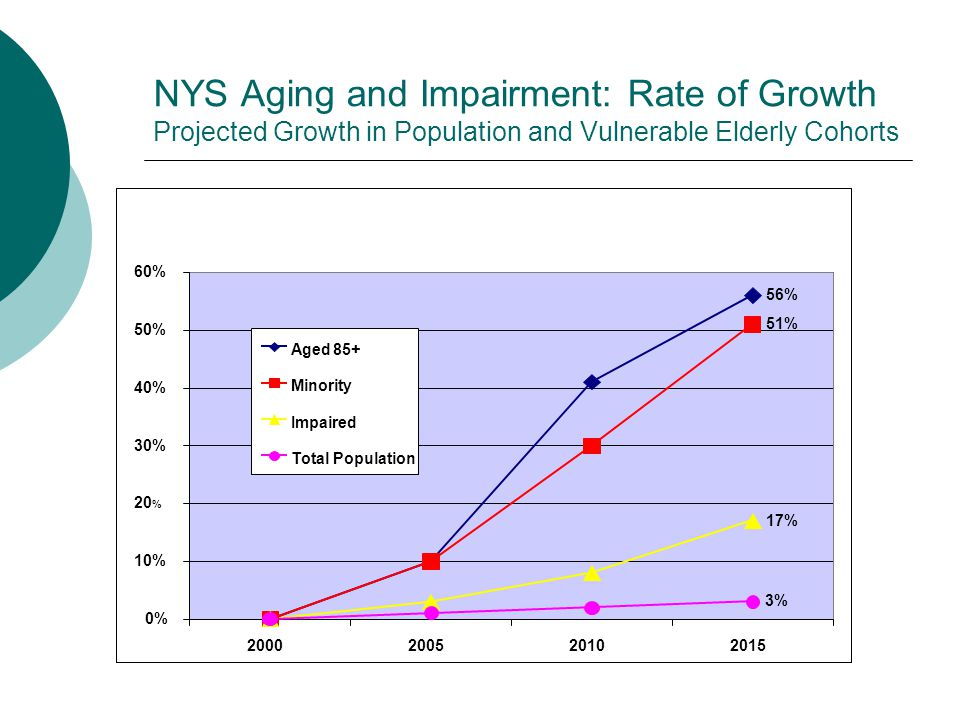 56% 51% 17% 3% 0% 10% 20 % 30% 40% 50% 60% Aged 85+ Minority Impaired Total Population NYS Aging and Impairment: Rate of Growth Projected Growth in Population and Vulnerable Elderly Cohorts