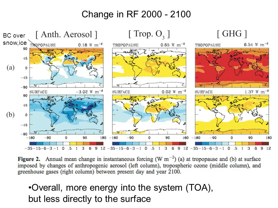 Overall, more energy into the system (TOA), but less directly to the surface Change in RF BC over snow,ice