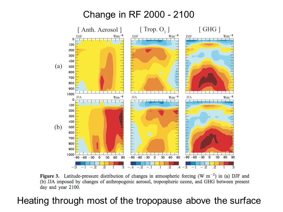 Heating through most of the tropopause above the surface Change in RF