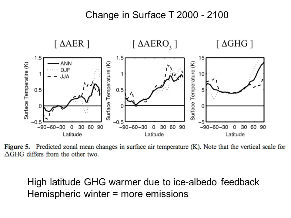High latitude GHG warmer due to ice-albedo feedback Hemispheric winter = more emissions Change in Surface T