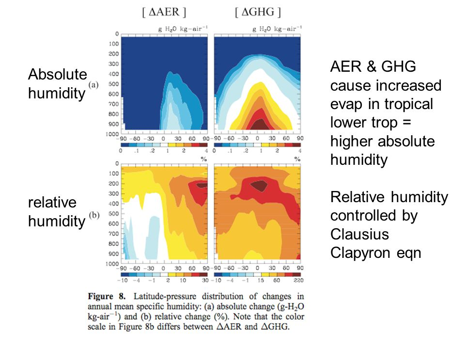 Absolute humidity relative humidity AER & GHG cause increased evap in tropical lower trop = higher absolute humidity Relative humidity controlled by Clausius Clapyron eqn