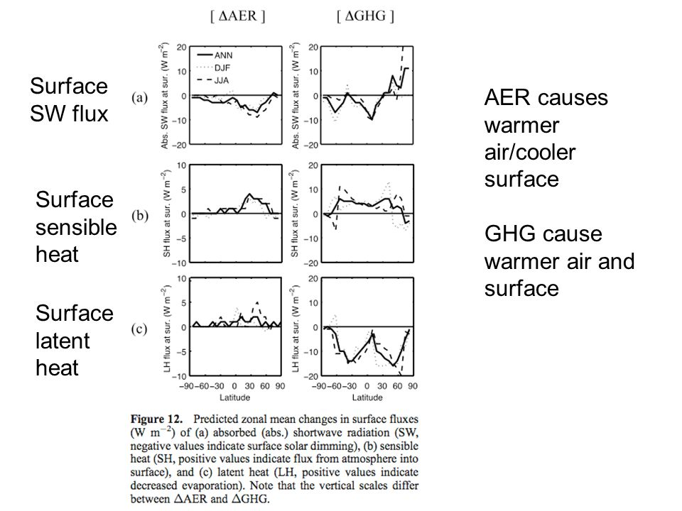 Surface SW flux Surface latent heat AER causes warmer air/cooler surface GHG cause warmer air and surface Surface sensible heat