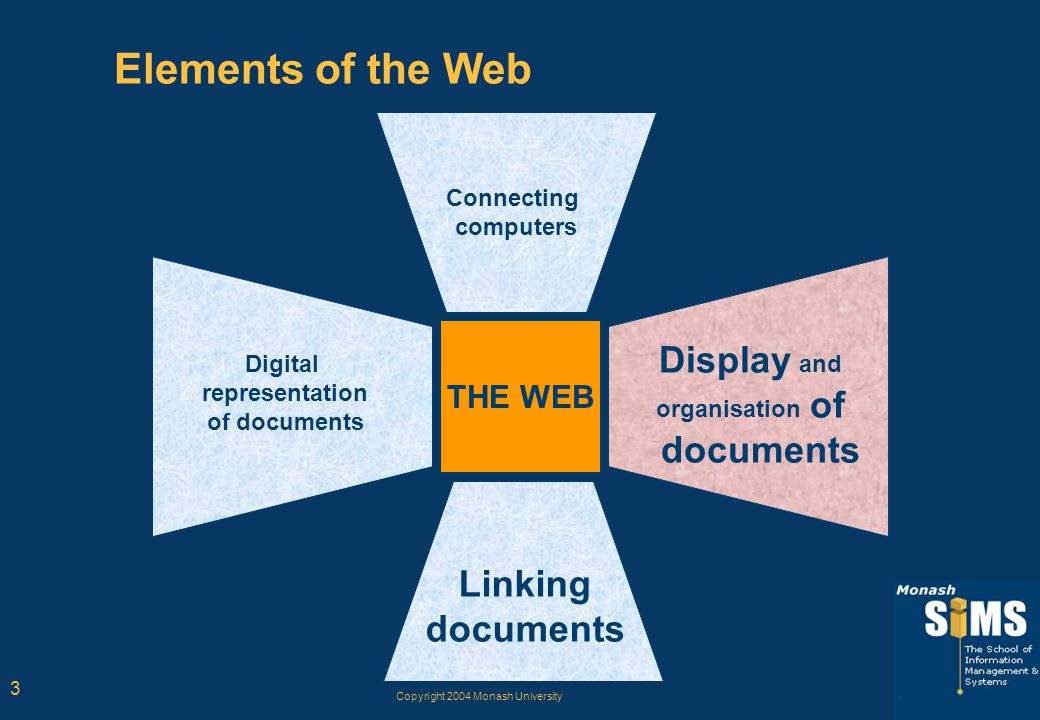 Copyright 2004 Monash University 3 Elements of the Web THE WEB Connecting computers Digital representation of documents Display and organisation of documents Linking documents