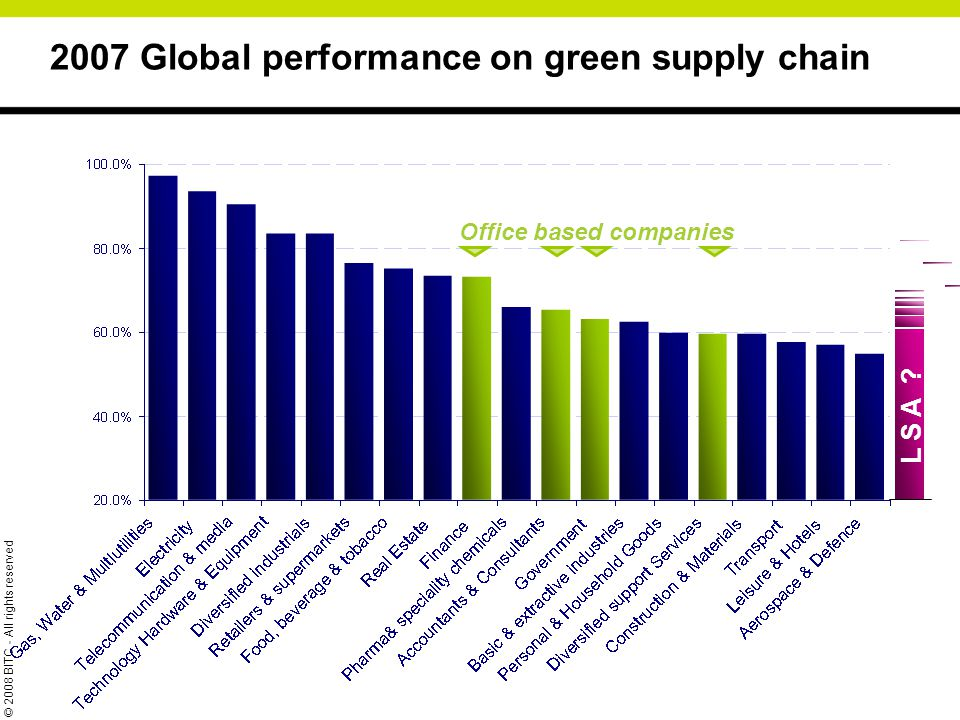 2007 Global performance on green supply chain Office based companies L S A .
