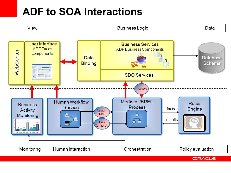 ADF to SOA Interactions Business LogicViewData OrchestrationHuman interactionPolicy evaluationMonitoring Rules Engine Assign Task Complete Human Workflow Service Mediator /BPEL Process results facts Business Activity Monitoring Business Services ADF Business Components Data Binding SDO Services Database Schema Events User Interface ADF Faces components WebCenter