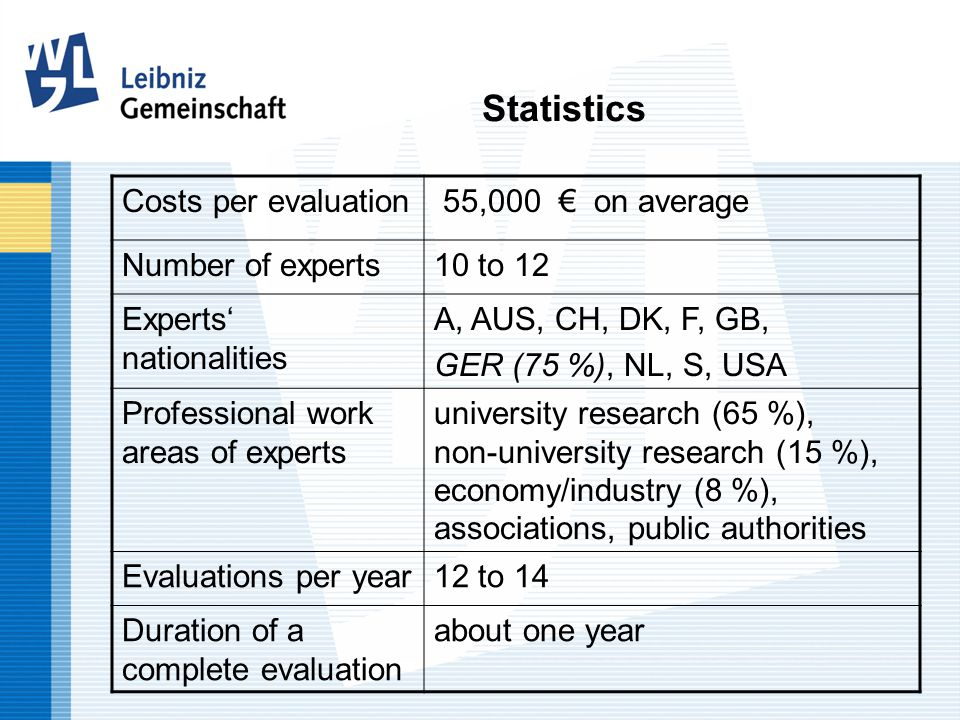 Statistics Costs per evaluation 55,000 € on average Number of experts10 to 12 Experts' nationalities A, AUS, CH, DK, F, GB, GER (75 %), NL, S, USA Professional work areas of experts university research (65 %), non-university research (15 %), economy/industry (8 %), associations, public authorities Evaluations per year12 to 14 Duration of a complete evaluation about one year