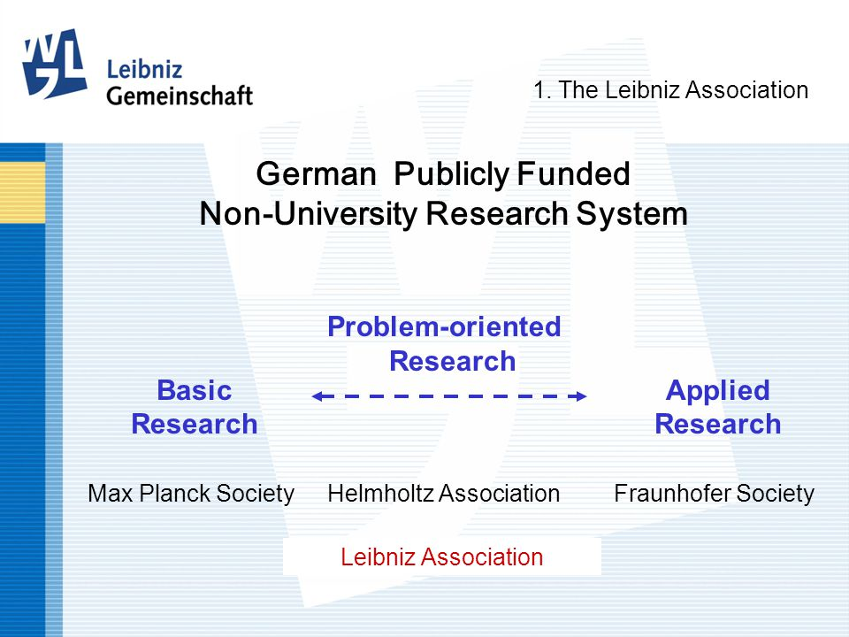 Applied Research Fraunhofer Society Basic Research Max Planck Society Helmholtz Association Leibniz Association Problem-oriented Research German Publicly Funded Non-University Research System 1.