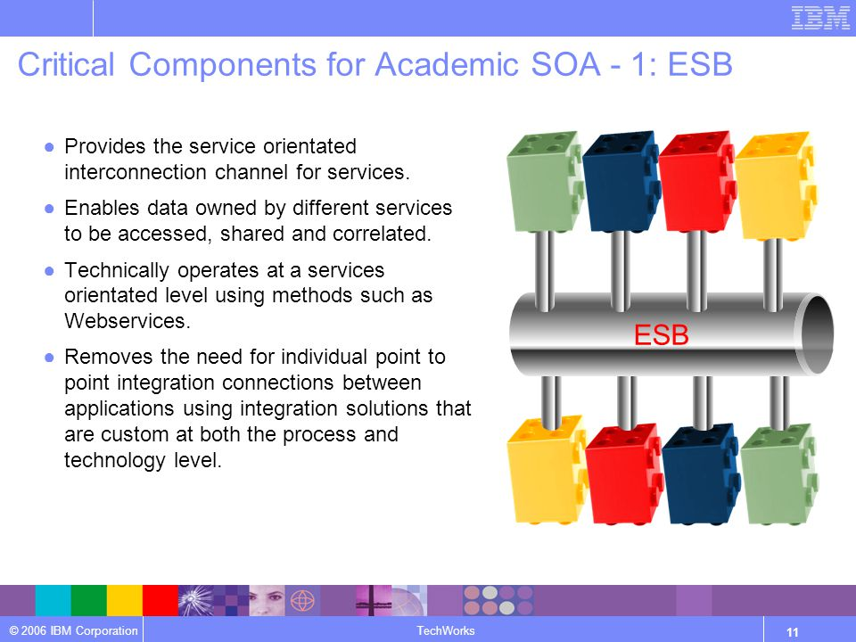 © 2006 IBM Corporation TechWorks 11 Critical Components for Academic SOA - 1: ESB ●Provides the service orientated interconnection channel for services.